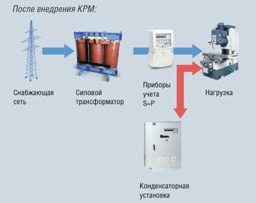 эффект после внедрения конденсаторной установки схема