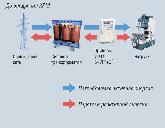 до внедрения конденсаторной установки схема